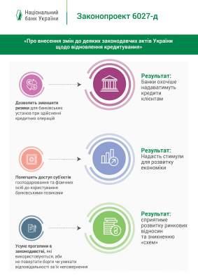 Украинцам станет проще взять кредит