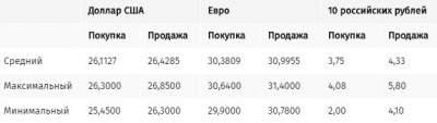 Курс доллара в обменных пунктах киевских банков повысился