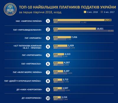 Названа десятка крупнейших налогоплательщиков в Украине