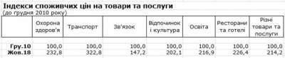 Газ и свет подорожали в пять раз с 2010 года