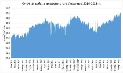 Украина нарастила добычу газа до четырехлетнего максимума