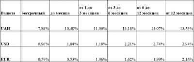В Украине выросли ставки по банковским вкладам