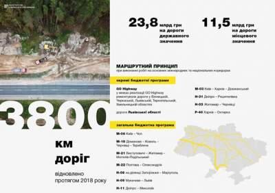 Стало известно, сколько потратили на ремонт дорог в 2018 году