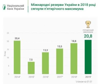 Международные резервы Украины побили новый рекорд
