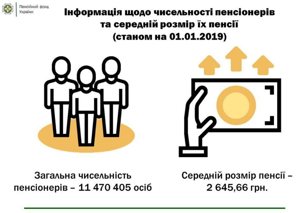 В Пенсионном фонде озвучили размер средней пенсии в Украине