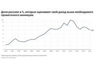 Лишь 25% россиян считают свой доход выше необходимого минимума